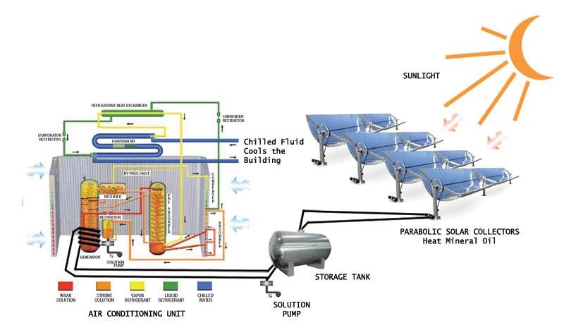 Aer conditionat alimentat cu energie SOLARA! Aer conditionat alimentat cu energie SOLARA Aer conditionat alimentat cu energie SOLARA Aer conditionat alimentat cu energie SOLARA