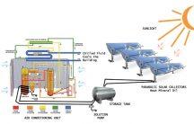 Aer conditionat alimentat cu energie SOLARA!